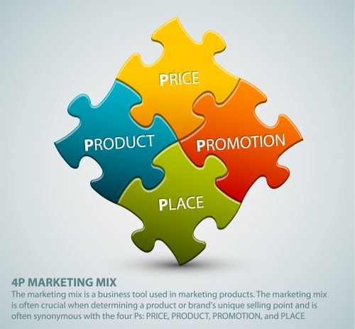 3 Marketing Strategy and Mix Questions Entrepreneurs Should be Able to Answer